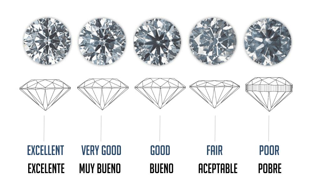 Cortes de diamantes perú